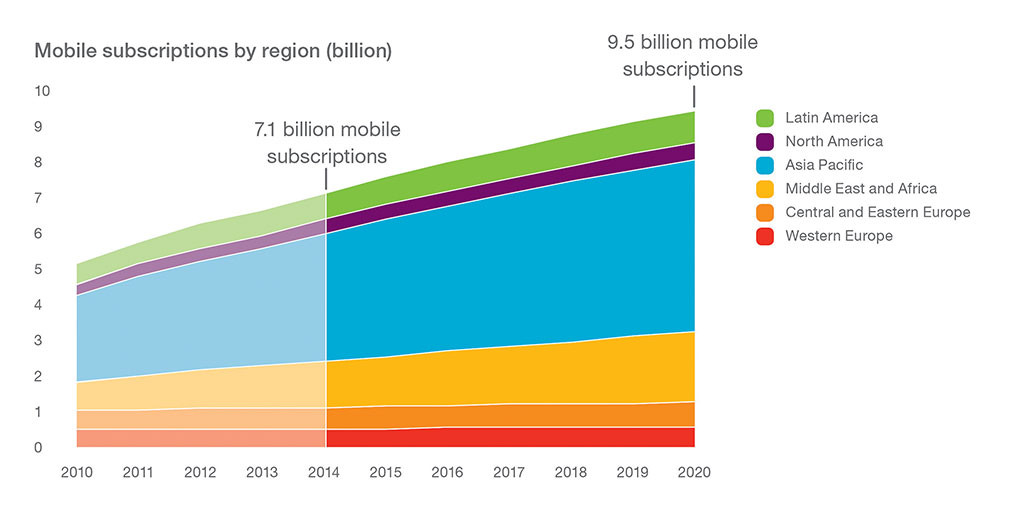 90 Per Cent of Global Population Will Own Mobile by 2020