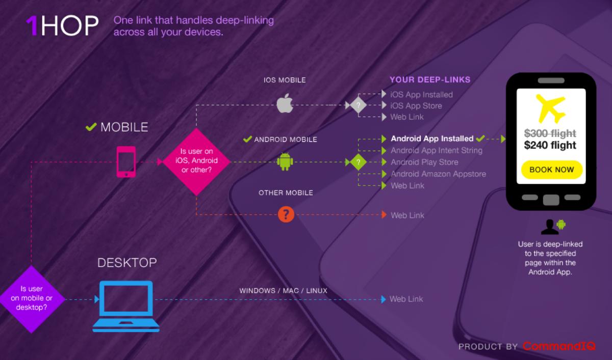 1HOP Introduces Intelligent Deep-linking Solution