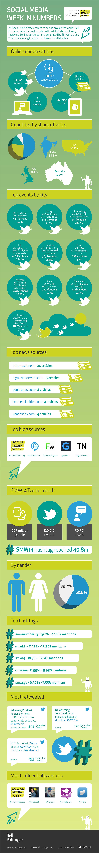 Infographic: India Dominates Social Media Week