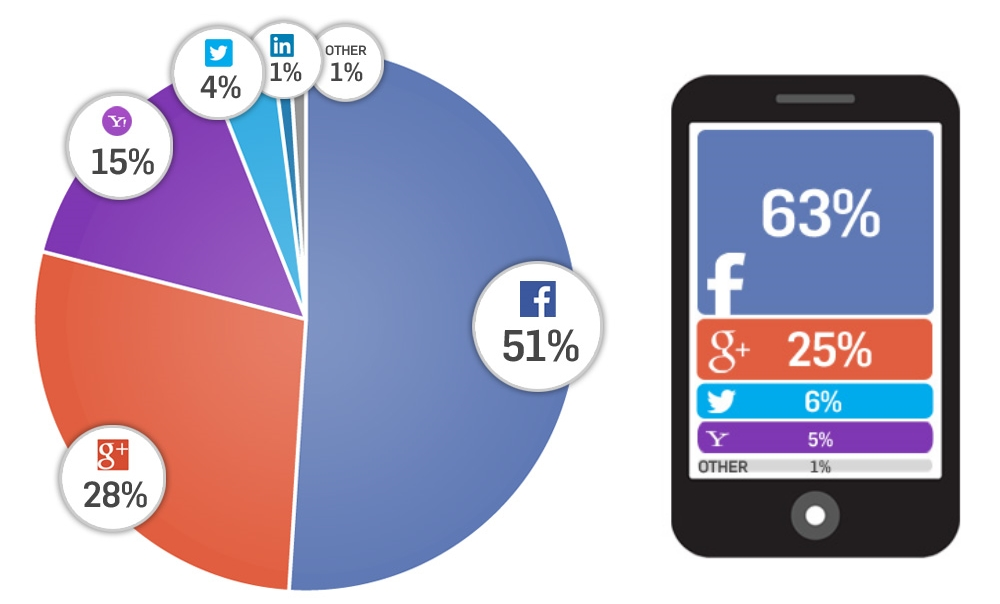 Infographic: Facebook Makes Up Three Quarters of Social Log-ins on Retail Sites