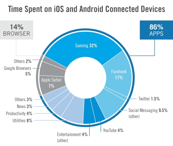Flurry: Google Dominates Mobile Ad Spend, Just 18 Per Cent of Time Spend