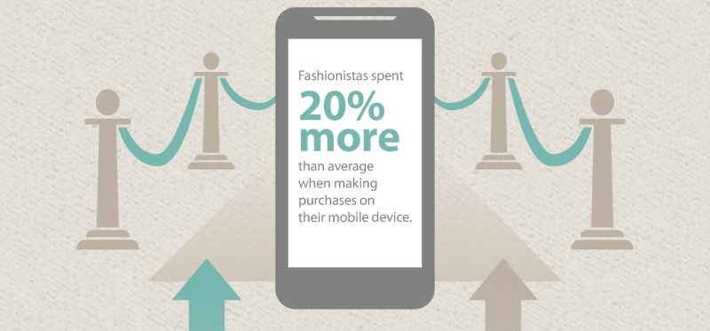 Infographic: Fashion Fans Spend a Fifth More on Mobile