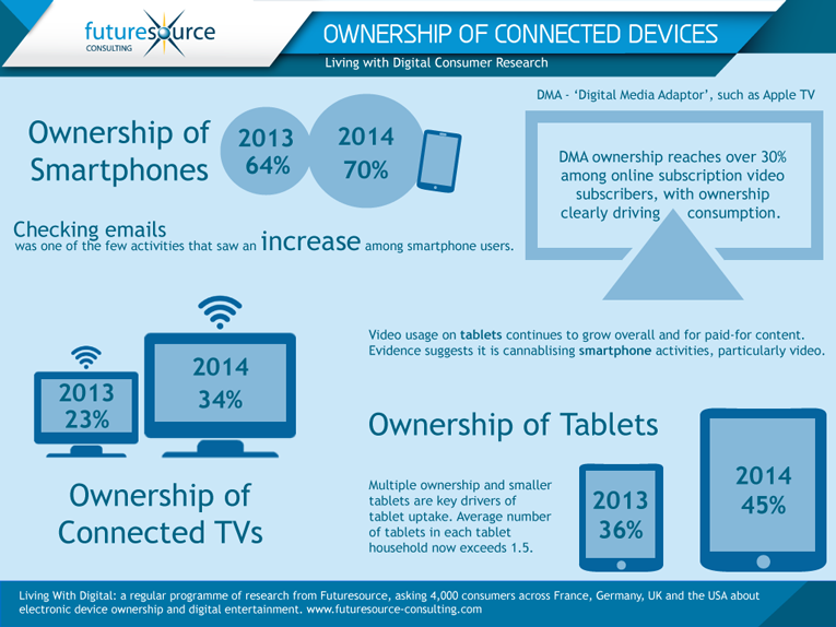 Infographic: Ownership of Connected Devices Still Rising Across The Board