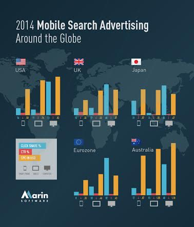 Mobile is 43 Per Cent of UK Paid Search Clicks