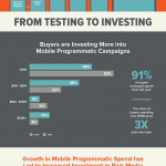 Millennial-Media-The-Growing-Investment-Mobile-Programmatic-Infographic-2015.png