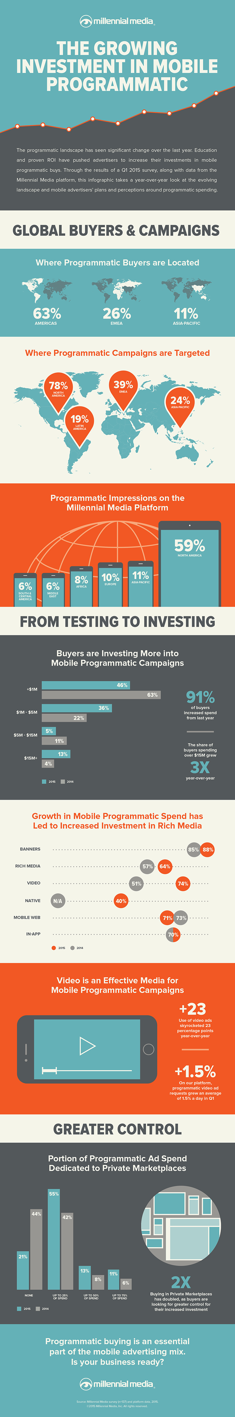 Infographic: The Growing Investment in Mobile Programmatic