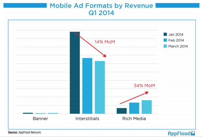 Interstitials Account for 70 Per cent of Global Ad Spend, says AppFlood