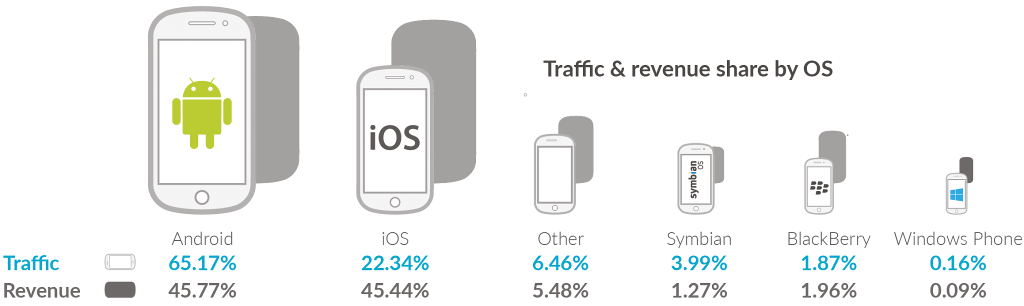 Mobile Ad Revenue on Android Overtakes iOS for the First Time