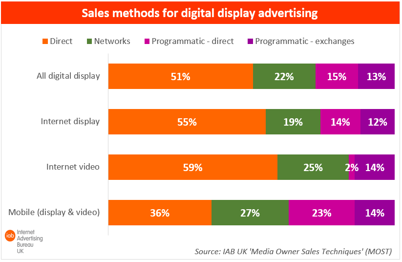 Programmatic Accounted for 37 Per Cent of UK Mobile Ad Spend in 2013