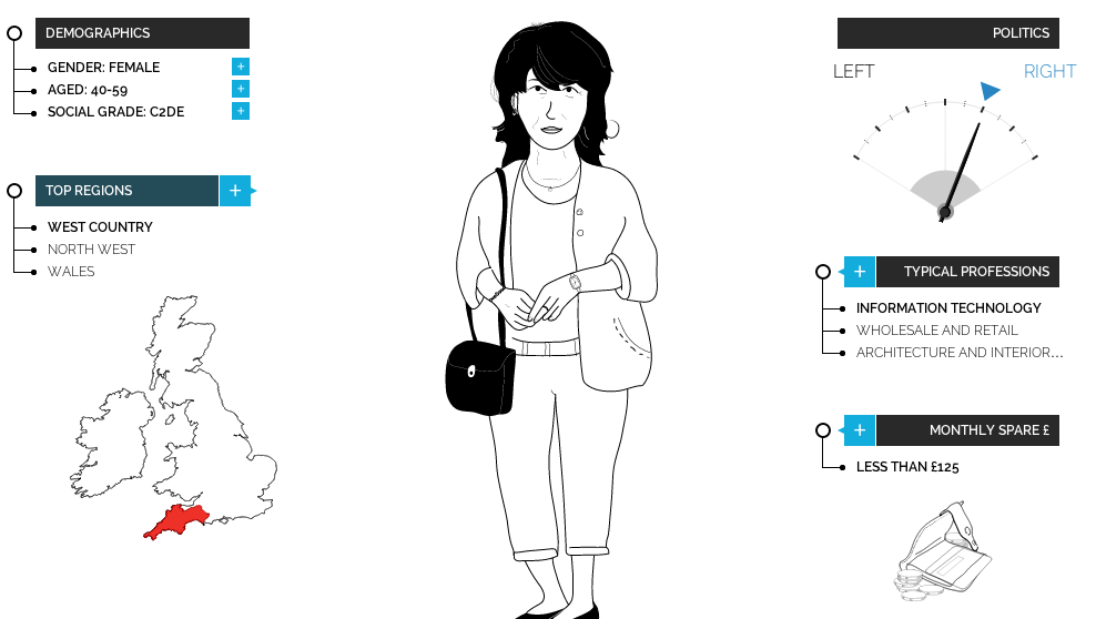YouGov: Mobile Shopping is for Girls
