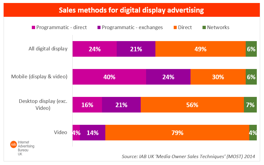 64 per cent of Mobile Ad Sales Programmatic in the UK