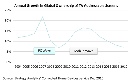 7bn 'TV' Screens by 2017, says Strategy Analytics