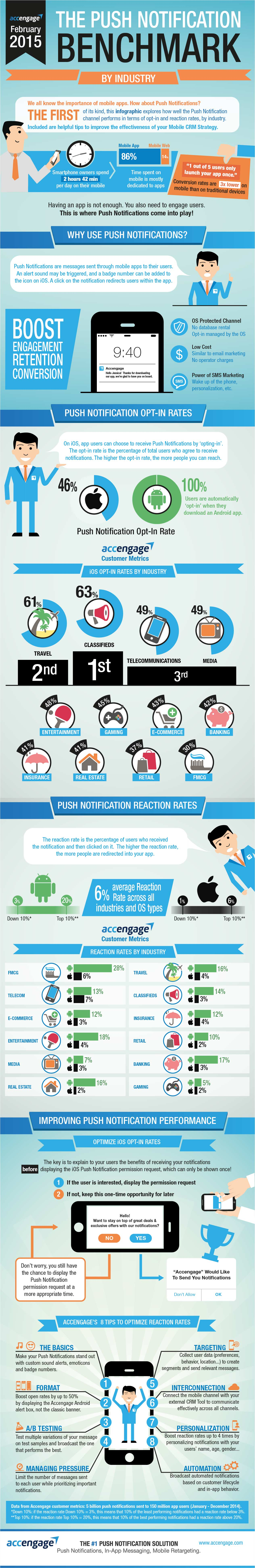 Infographic: Push Notifications Average Six per cent Reaction Rate