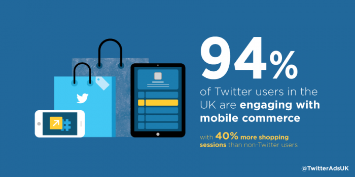 Twitter: 94 Per Cent of Our UK users engage with mCommerce