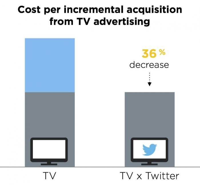 TV Twitter Chat Targeting Launches in UK and US