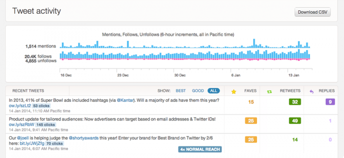 Twitter Introduces Analytics for Twitter Cards