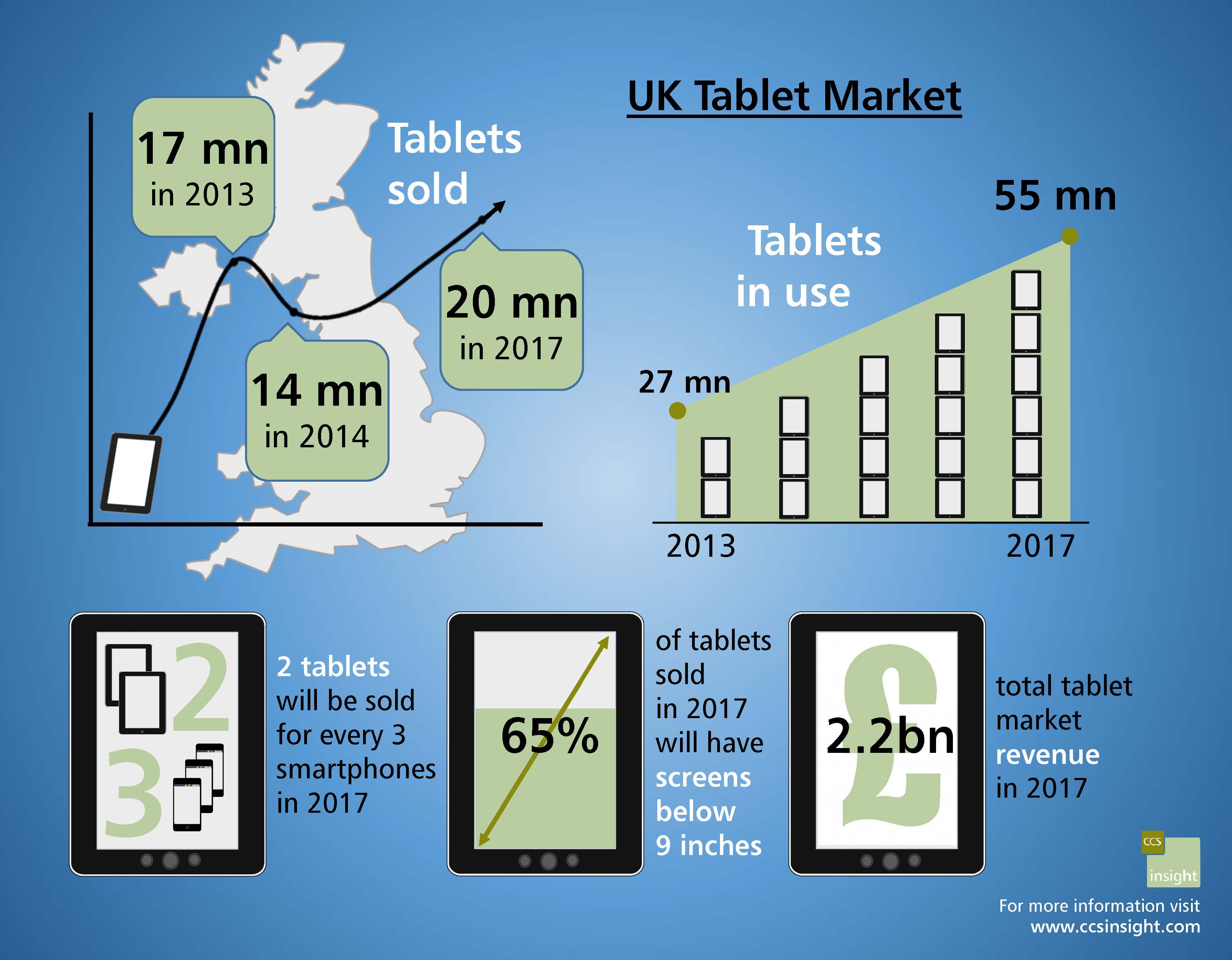 2014: Year of the Tablet Slump