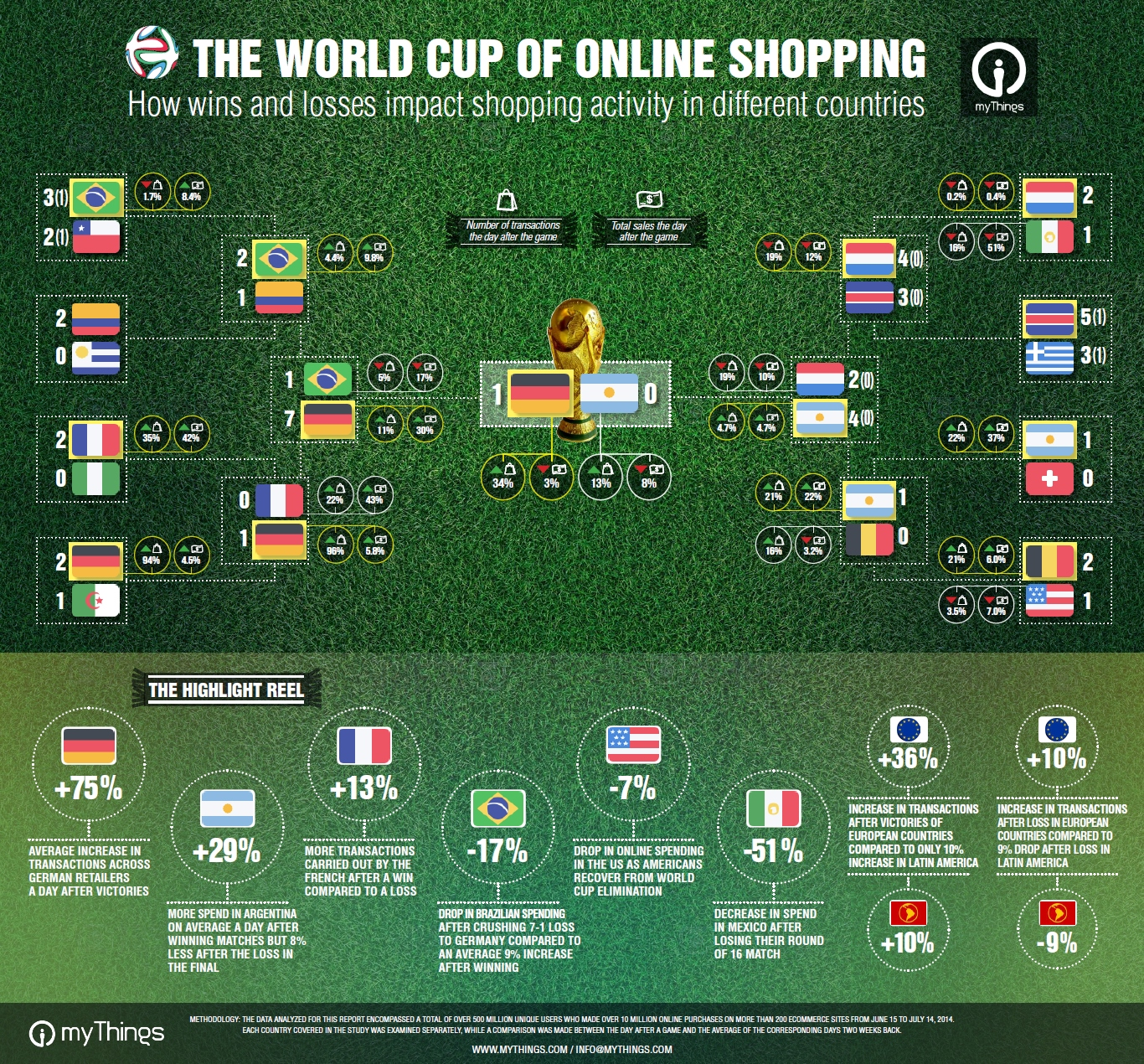 Infographic: How the World Cup Affected eCommerce Sales