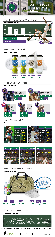 Infographic: Rolex Wins Wimbledon