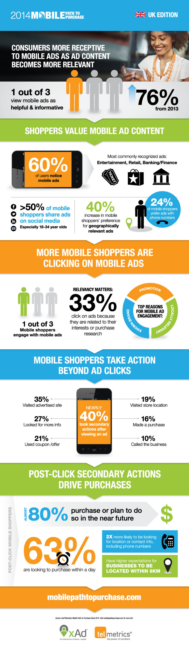 Mobile ads infographic