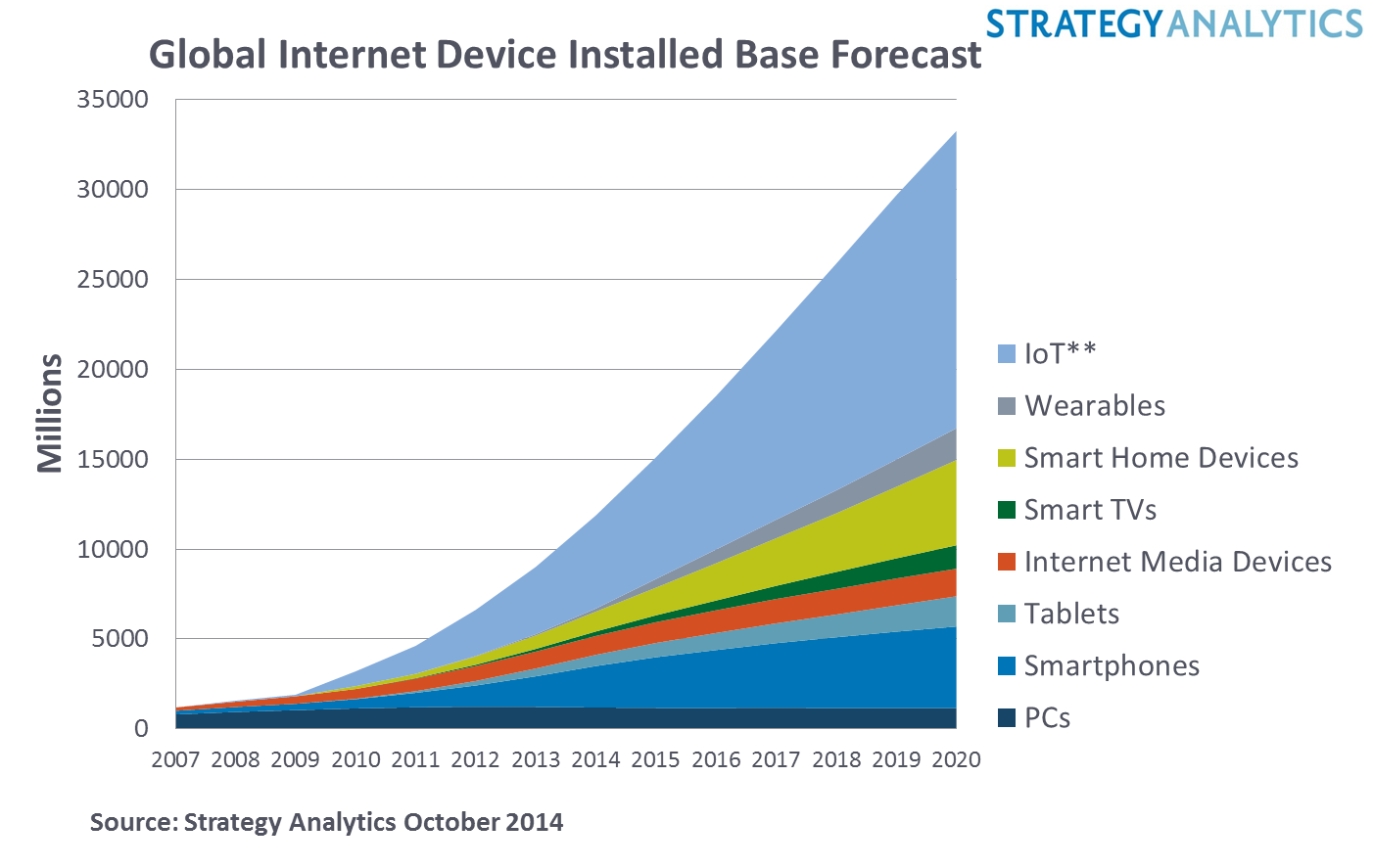 Four Connected Devices per Person Worldwide by 2020