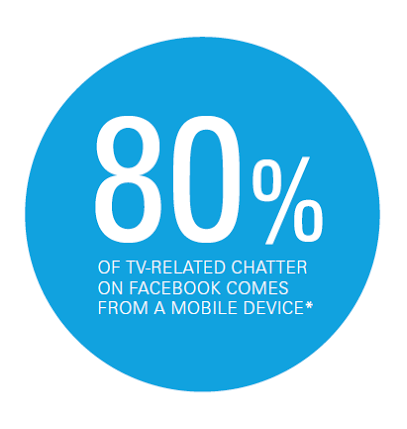 80 Per Cent of Facebook TV Chatter is Mobile