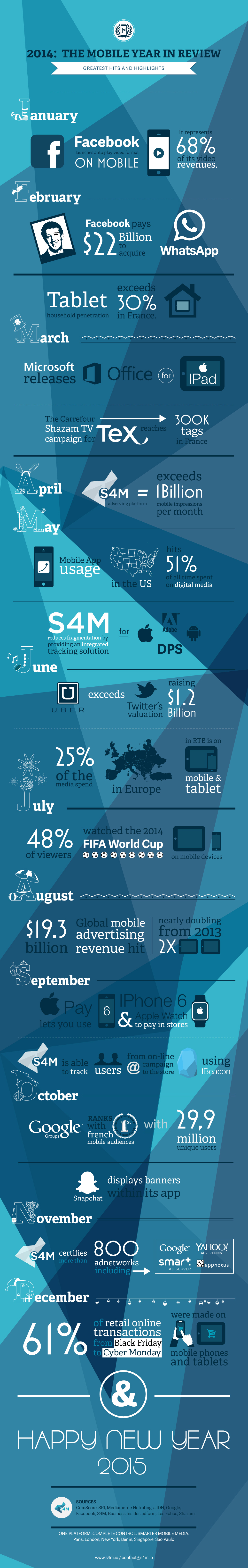 Infographic: The Mobile Year in Review