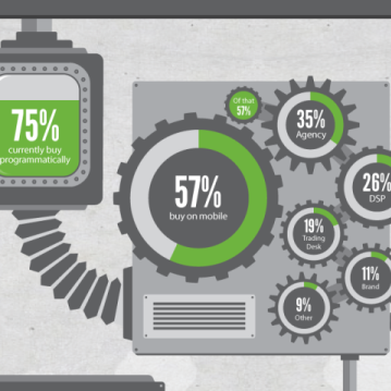 Infographic: The Changing Face of Programmatic Advertising