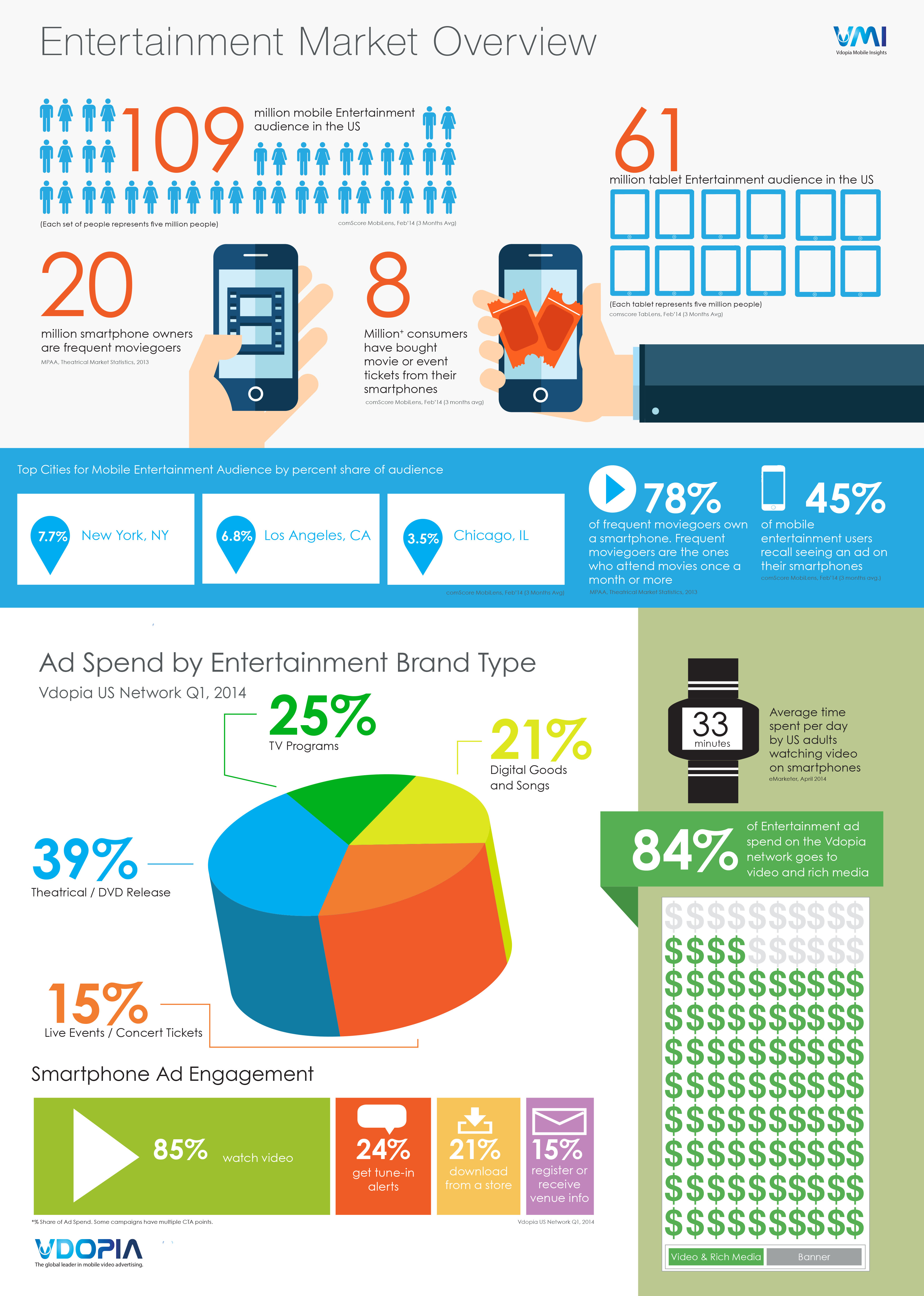 Infographic: Americans Happy to Watch 15-30 Seconds of Ads for Free Mobile Video