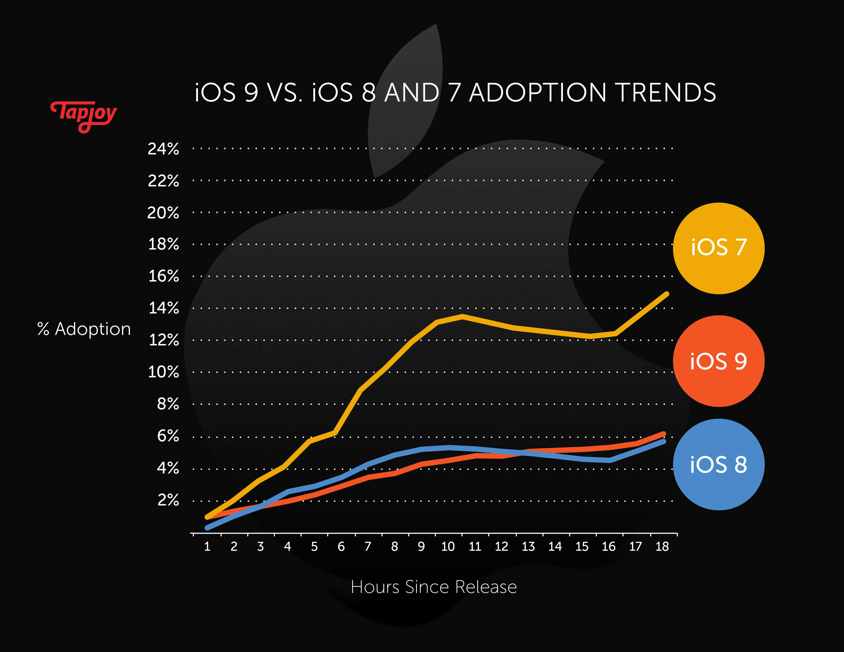 iOS 9 Uptake On a Par With 8, Much Slower Than 7