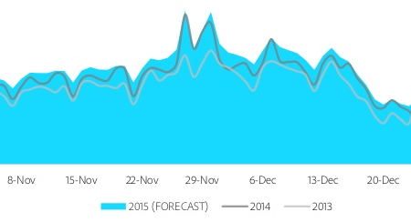 A graph showing the peak shopping days over the festive season