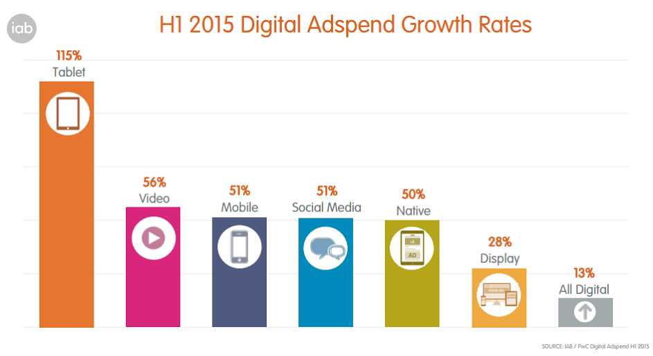 Mobile Ad Spend Breaks £1bn Mark in H1 2015