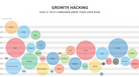 Infographic: How 32 Tech Companies Grew Their User Base