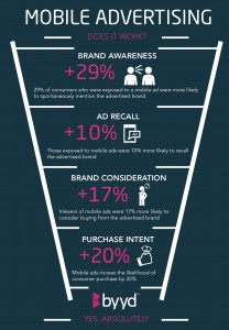 Infographic: Does Mobile Advertising Work?