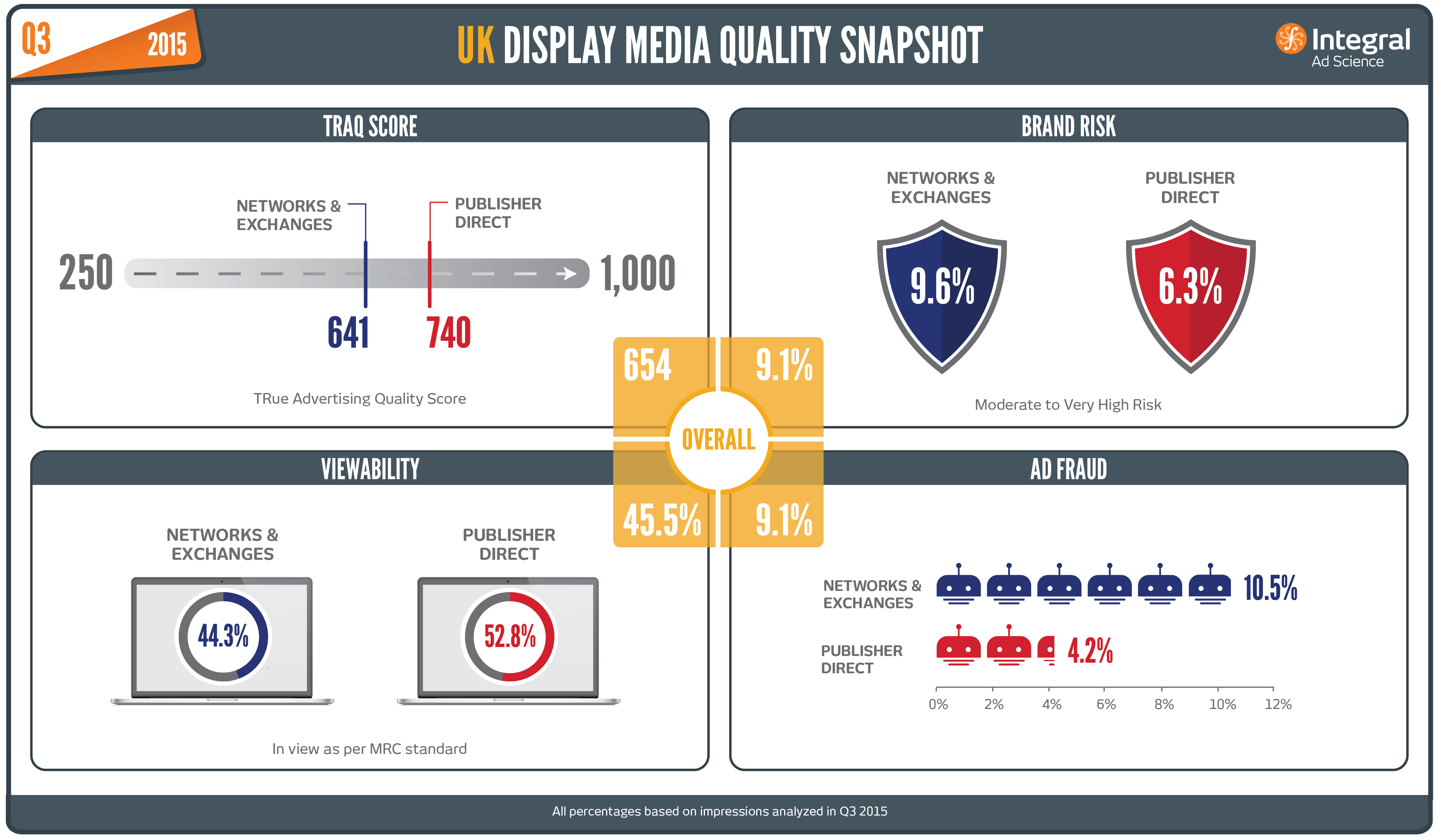 Less Than Half of Ads in Q3 Were Viewable