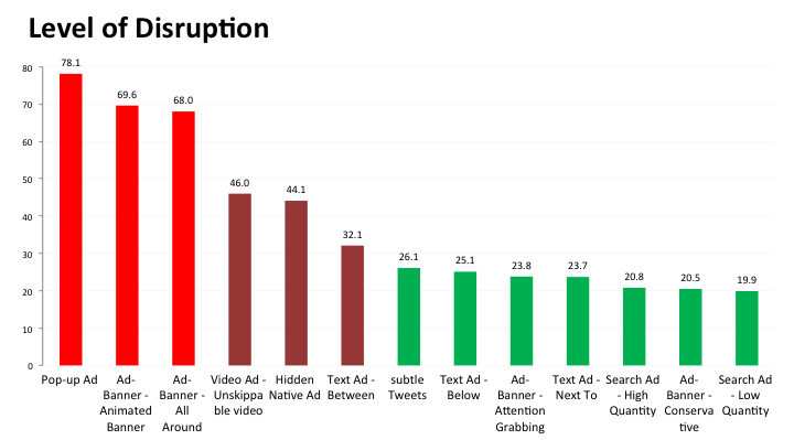 Search Ads the Least Disruptive for Users, says Adblock Plus