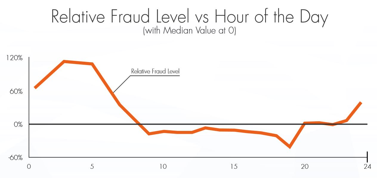 A Third of Mobile Traffic is At Risk of Fraud