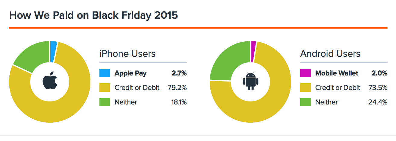 Apple Pay Usage Down this Black Friday