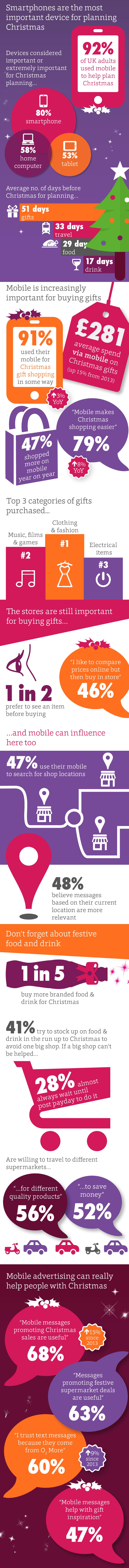 Infographic: Nine in Ten Brits Used Mobiles in the Christmas Shopping Process