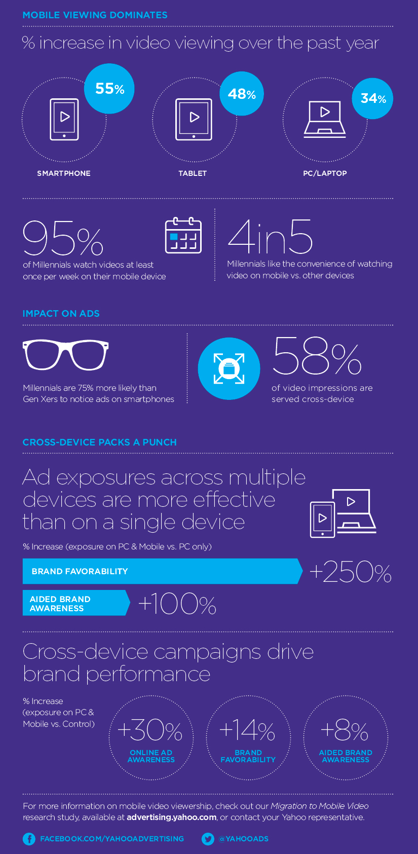 Infographic: Mobile Video Views Increased by 55 Per Cent in 2015