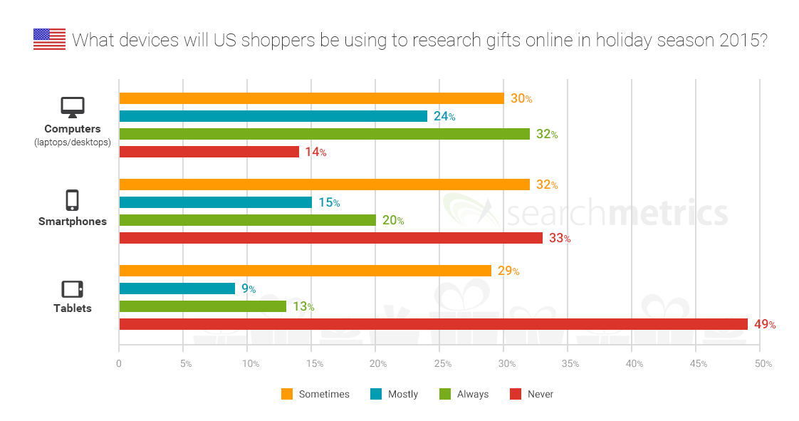 Two Thirds of Consumers Researching Gifts On Smartphones