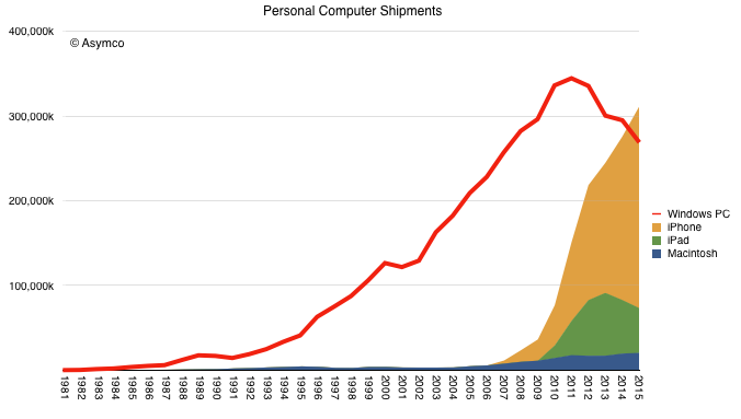 iOS Shipments Overtake Windows PCs for the First Time