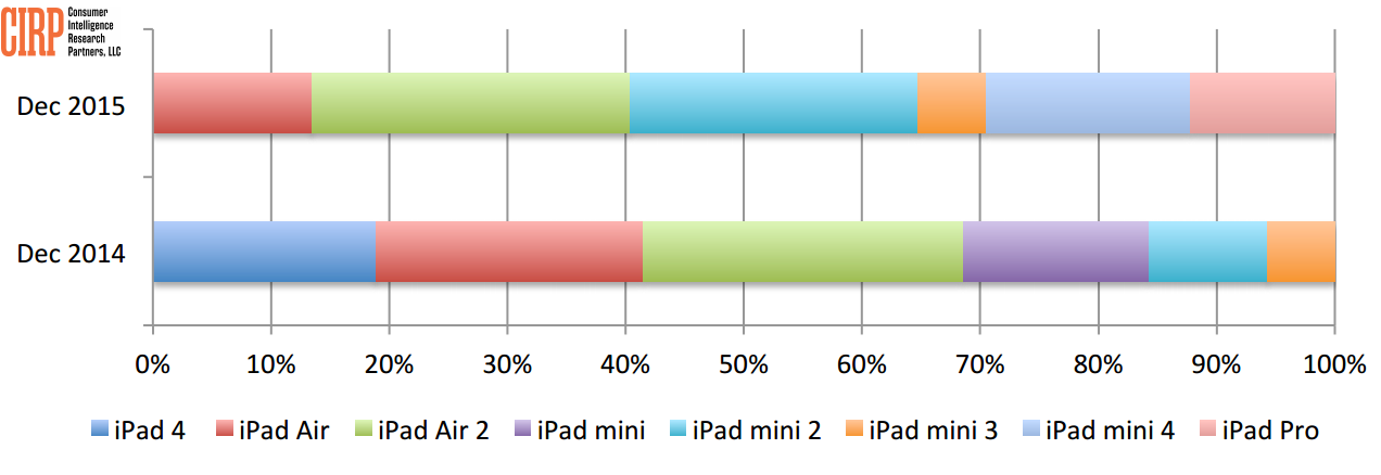 CIRP iPad