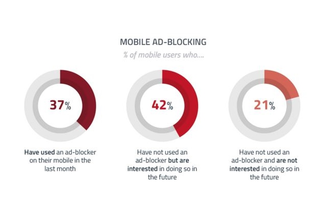 Ad Blocking Up 10 per cent in Q4 2015 Due to Mobile