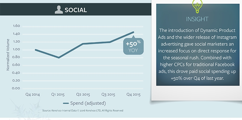 Infographic: Social Ad Spending Jumps 50 Per Cent