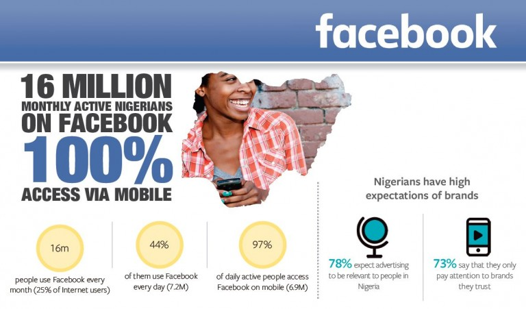 16m Nigerian Mobile Users Visiting Facebook Every Month