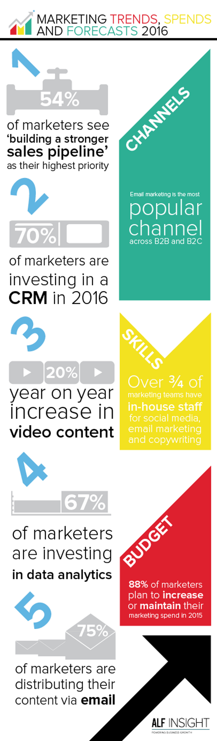 Marketing_Trends_2016_Infographic