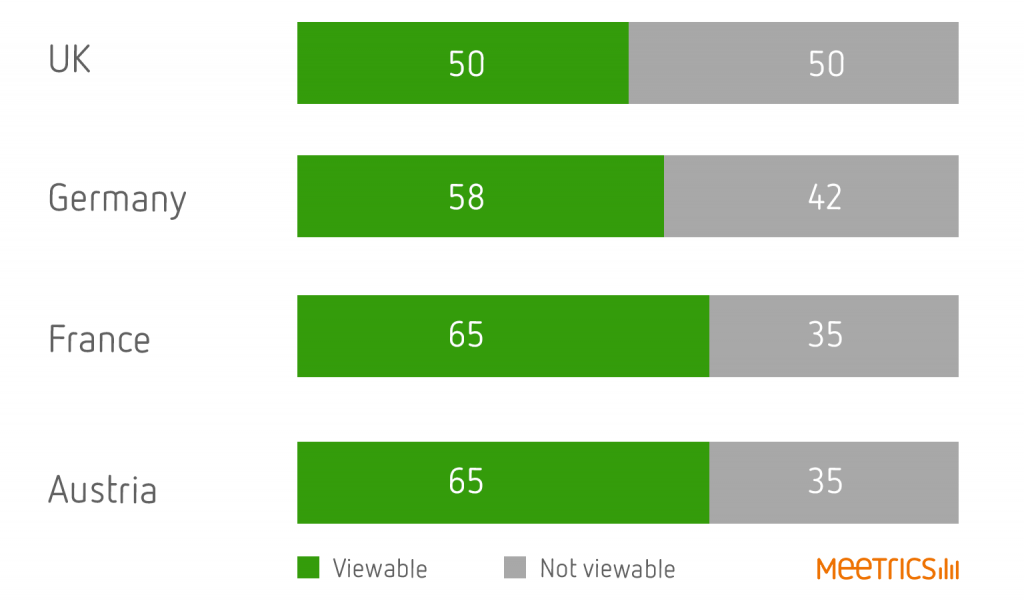 UK Viewability Rates Dropped in Q4 2015