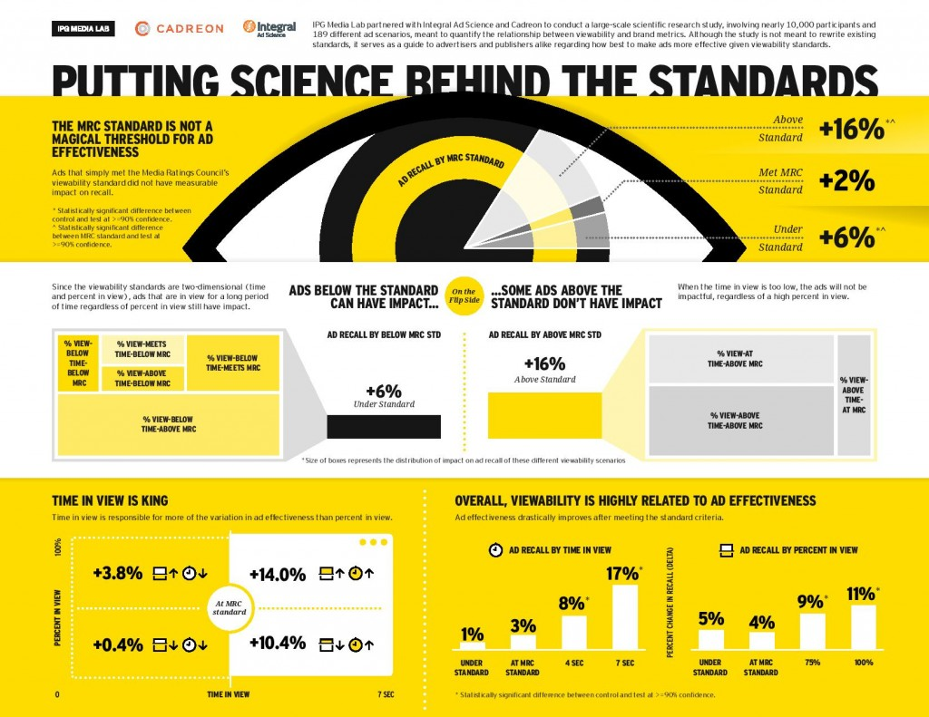 Infographic: How Viewability Impacts Effectiveness