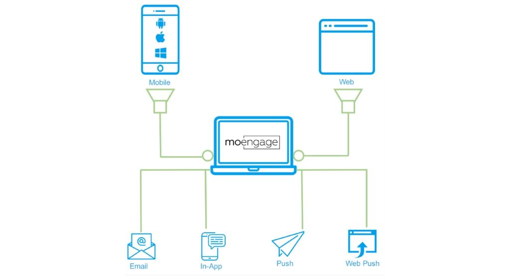 MoEngage Unveils Omnichannel User Engagement Solution